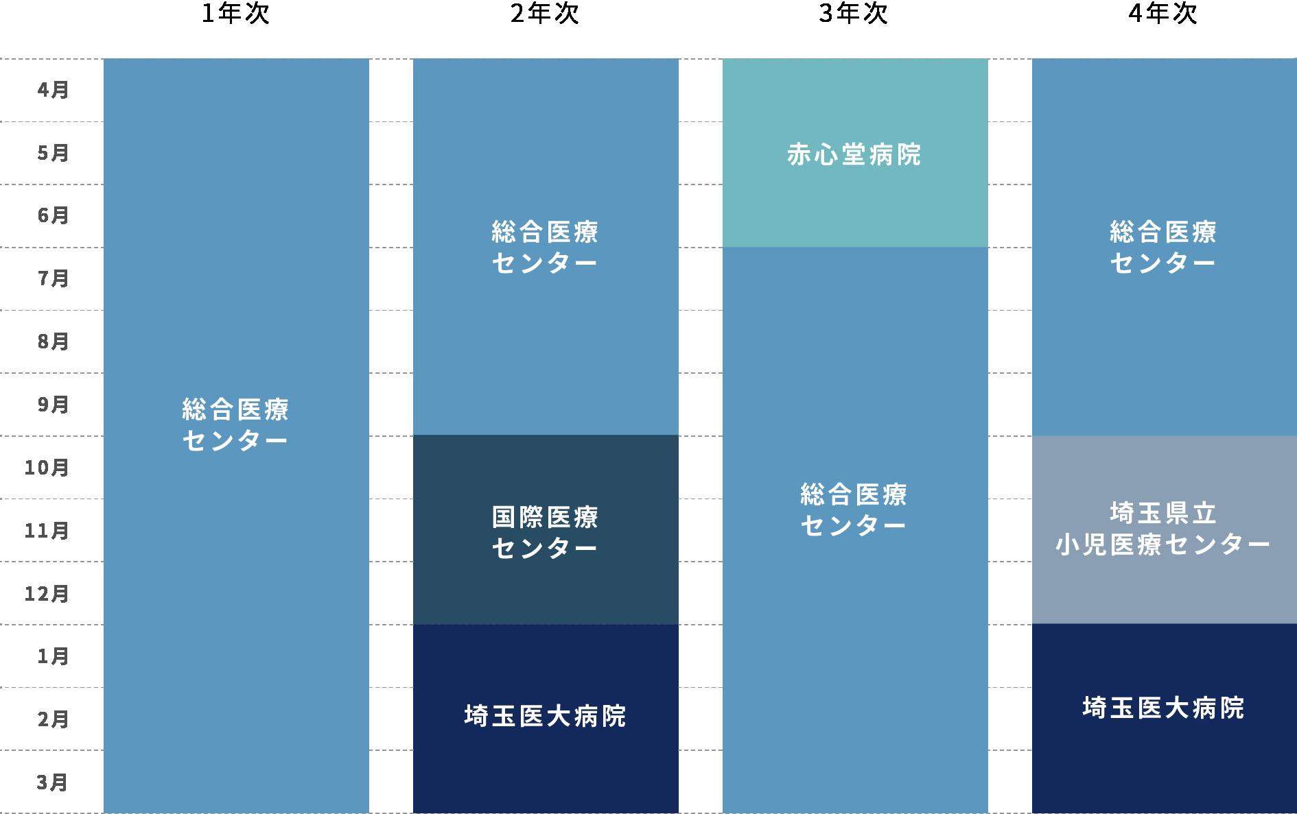 後期研修プログラムのモデルコース SMC重点ローテーションの図