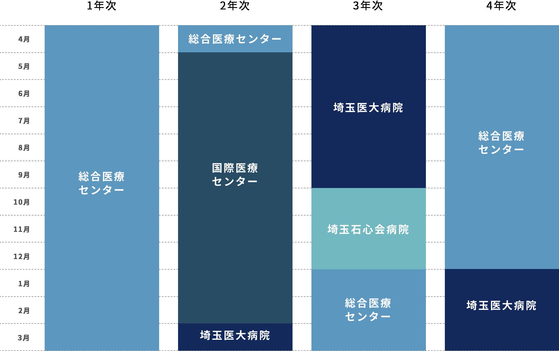 後期研修プログラムのモデルコース 埼玉医大3病院ローテーションの図